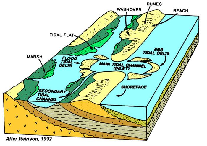 examples of basin landforms