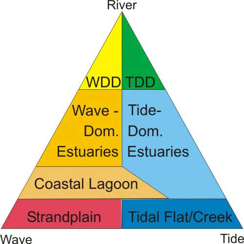 ternary classification of coastal systems  figure 1