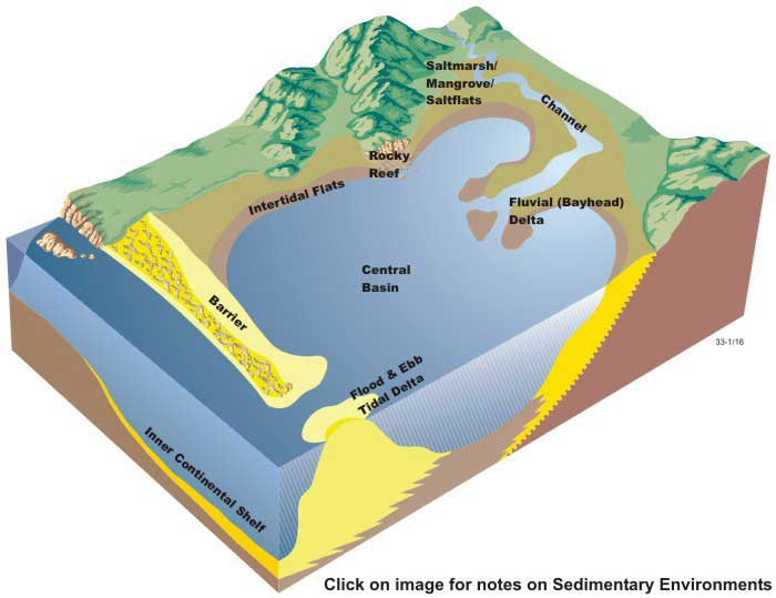 Key features of wave-dominated estuaries