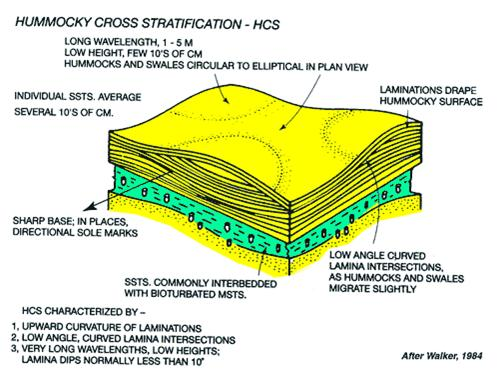 define planar bedding and cross bedding 3