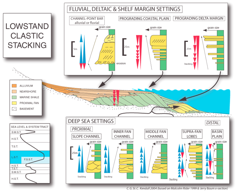 Introduction to the future of sequence stratigraphy: evolution or revolution?